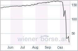 chart, 24. oktober 2008, 17 uhr