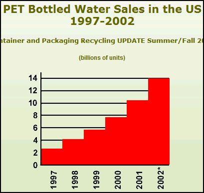 USA : Wasser in PET VERSECHSFACHT sich von 1997 bis 2002 www.mindfully.org